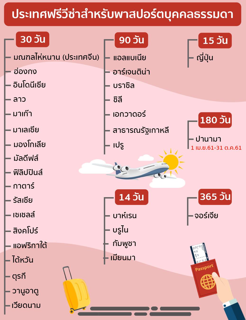 เที่ยวต่างประเทศที่ไหนดี คนไทยผ่านฉลุย
