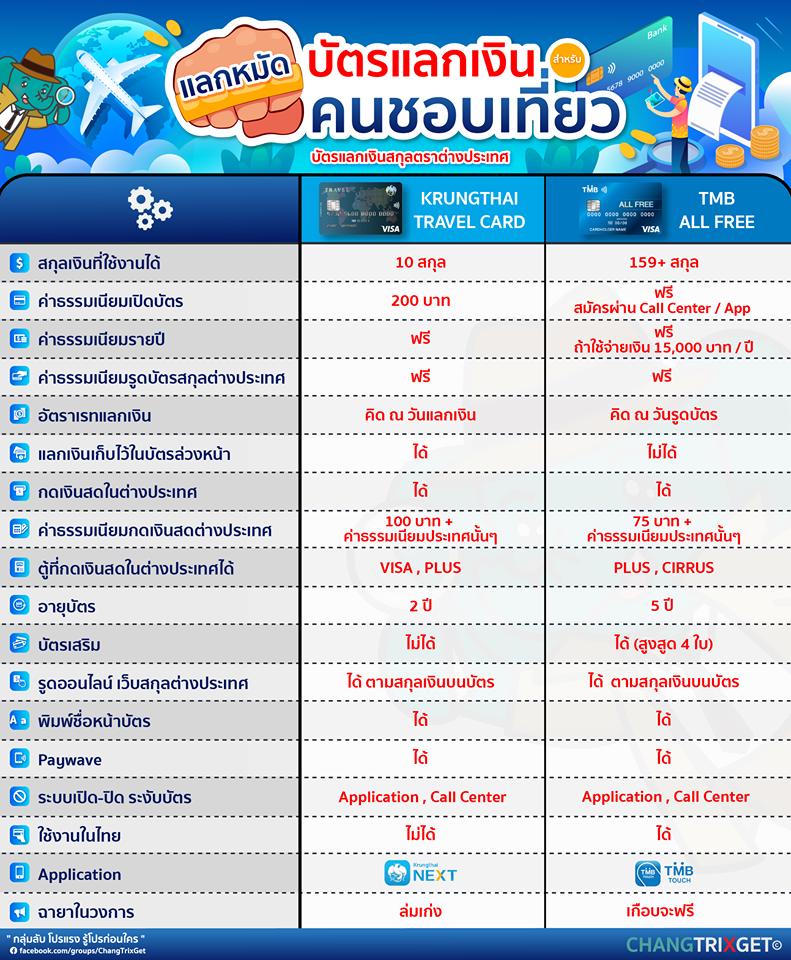 TMB-ALL-Free-VS-KTB-Travel-Card