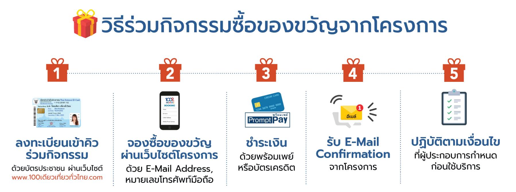 100deaw-tie-tua-thai-procedure ขั้นตอน 100 เดียวเที่ยวทั่วไทย