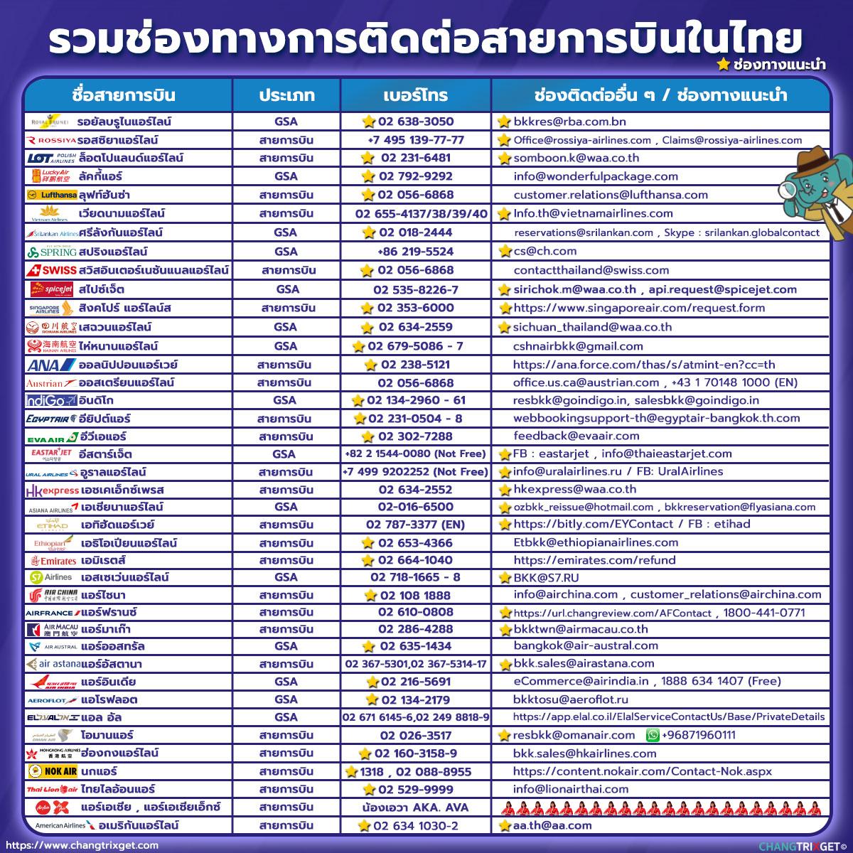 เบอร์ติดต่อ สายการบิน ที่มีฐานการบินเข้า-ออกจากไทย รวมเบอร์โทร อีเมล์ ทุกสาย