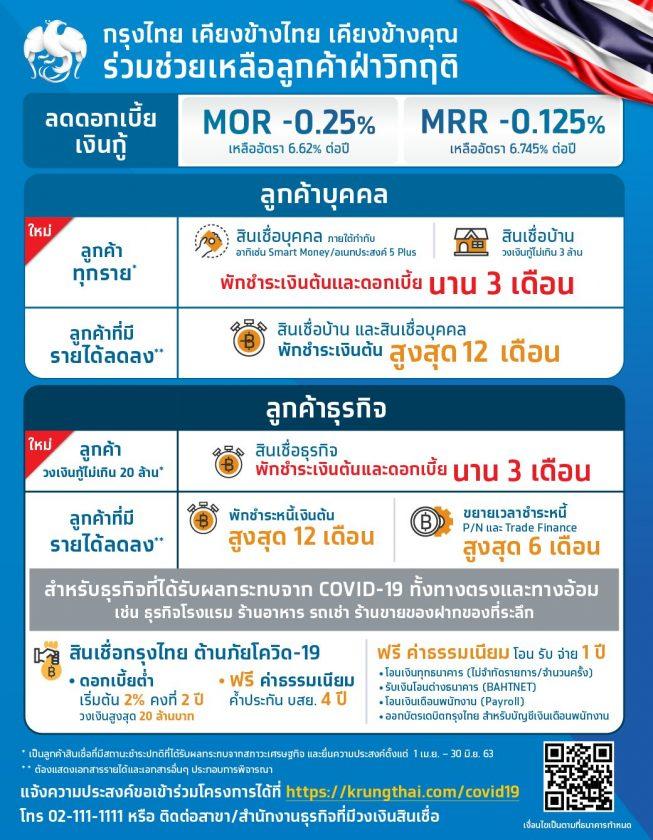 ธนาคารกรุงไทยพักเงินต้น-ดอกเบี้ย สินเชื่อเป็นเวลา 3 เดือน ช่วงโควิด-19
