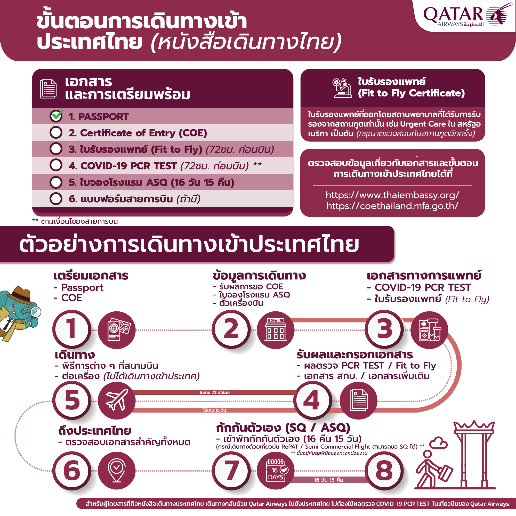เดินทางเข้าประเทศไทย โควิด เดินทางต่างประเทศช่วงโควิด